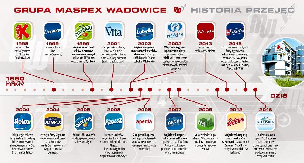 7. Maspex – 7 321 mln zł